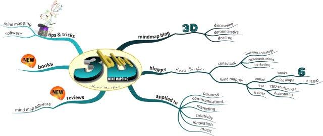 3DMindMapContentMastermindmaps