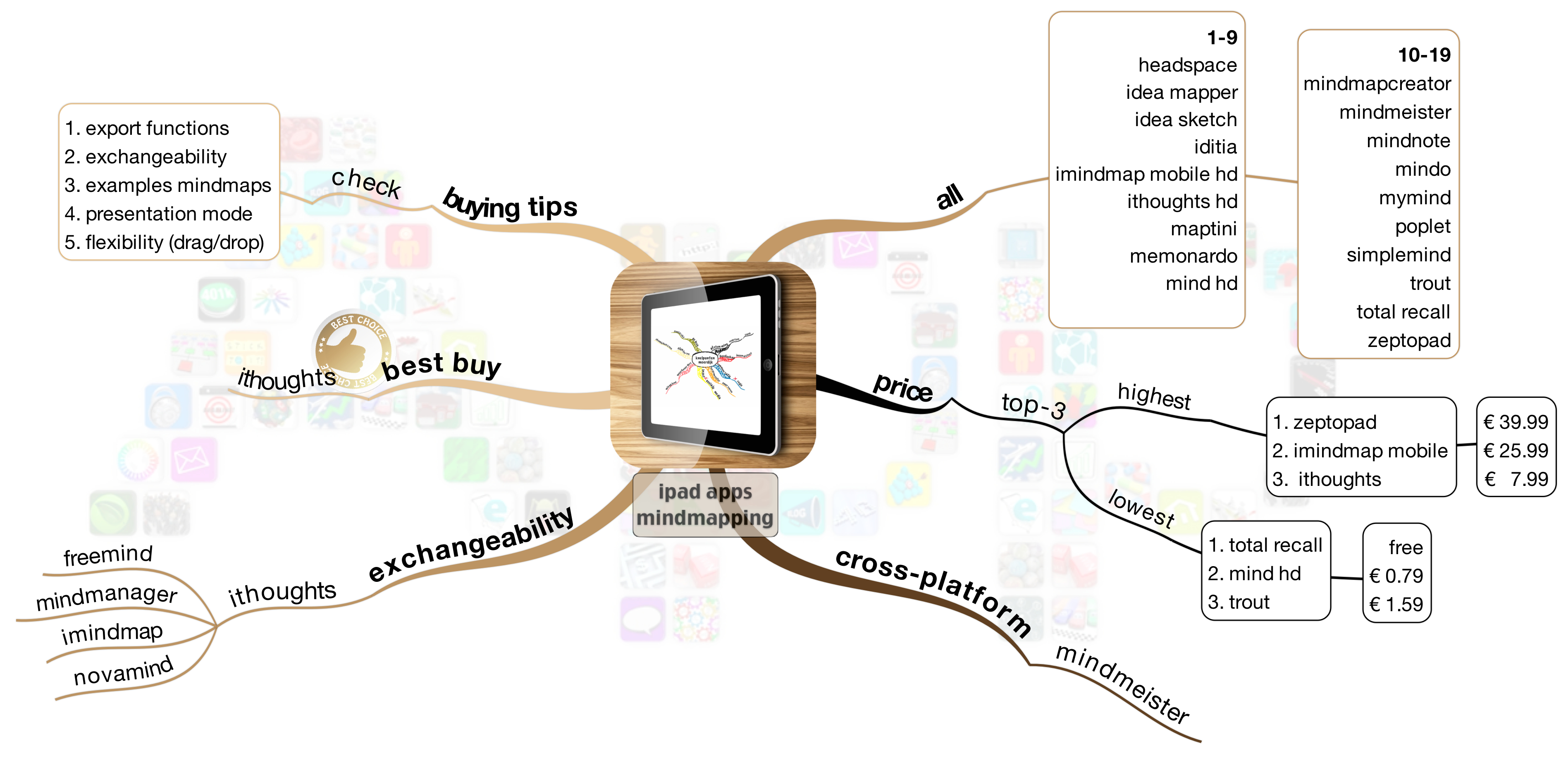 Think twice before you buy a mind map app | mastermindmaps on navigation apps, media apps, tracking apps, photography apps, search apps, happy thanksgiving apps, cooking apps, recording apps, bloom's taxonomy apps, accounting apps, education apps, finance apps, simulation apps,
