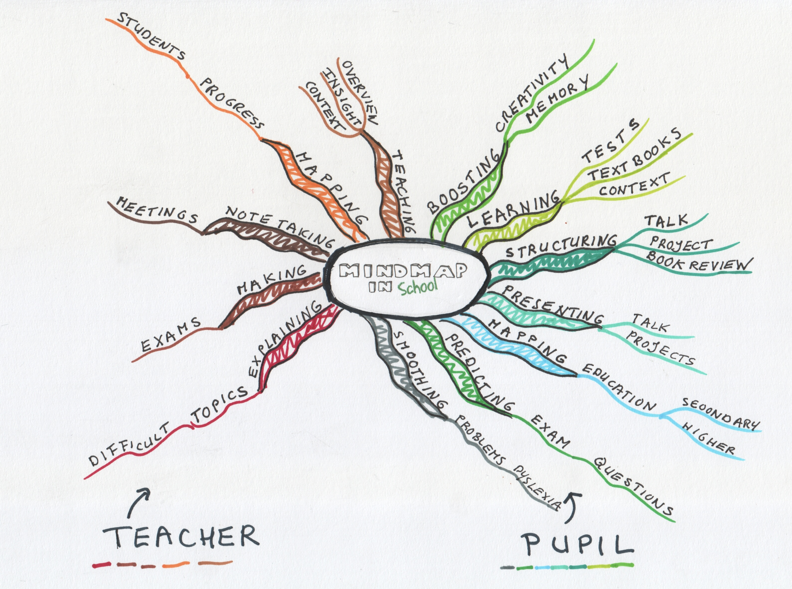 Pointer Spot Tool For Maps: Mind Mapping: Powerful Tool In School