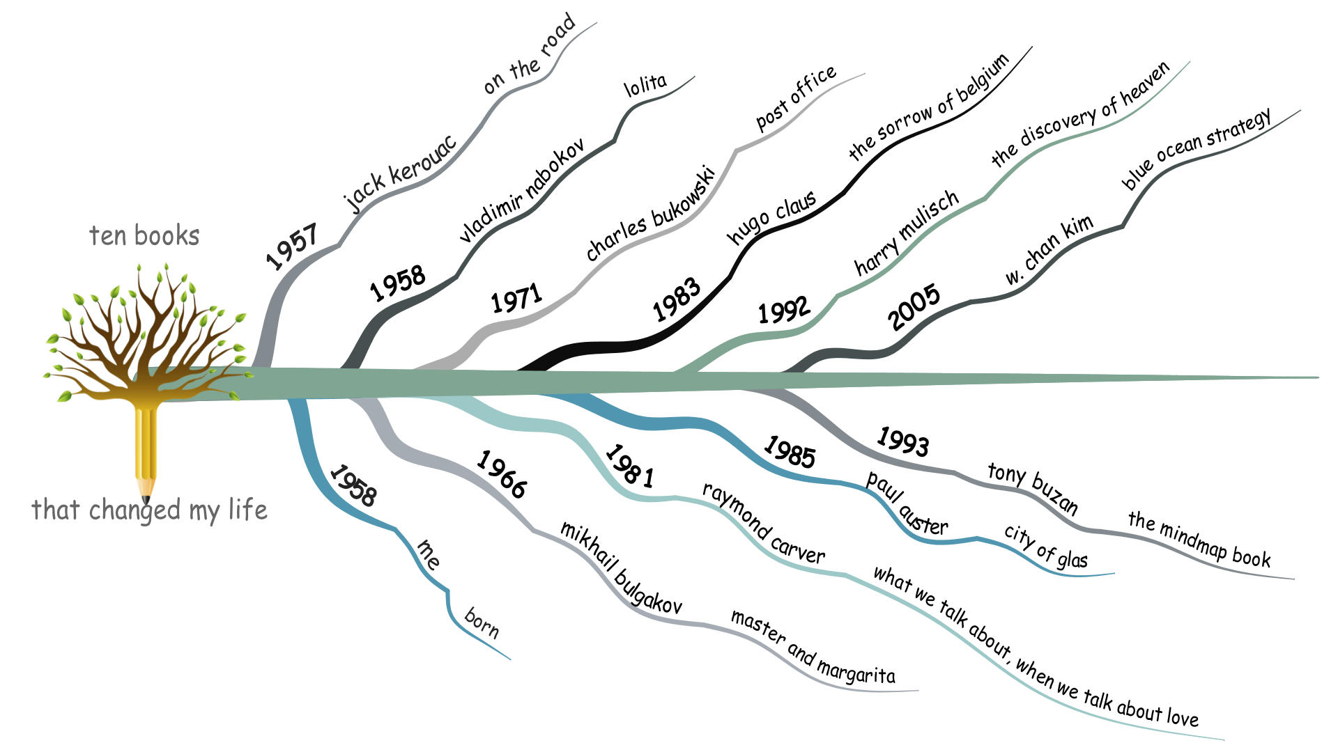 mindmap timeline of ten great books mastermindmaps