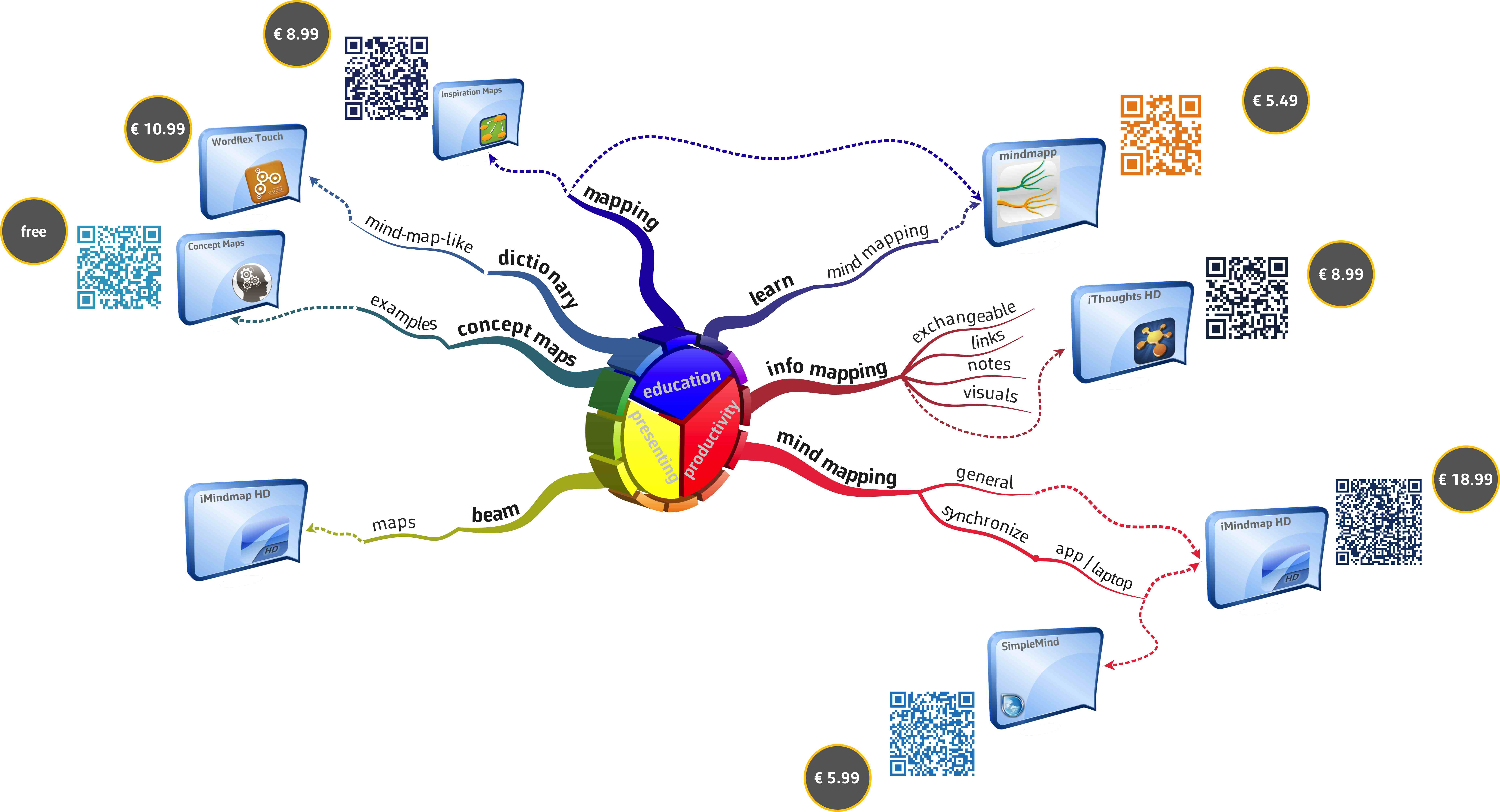 A Selection Of Useful Fine Mind Map Ipad Apps Mastermindmaps