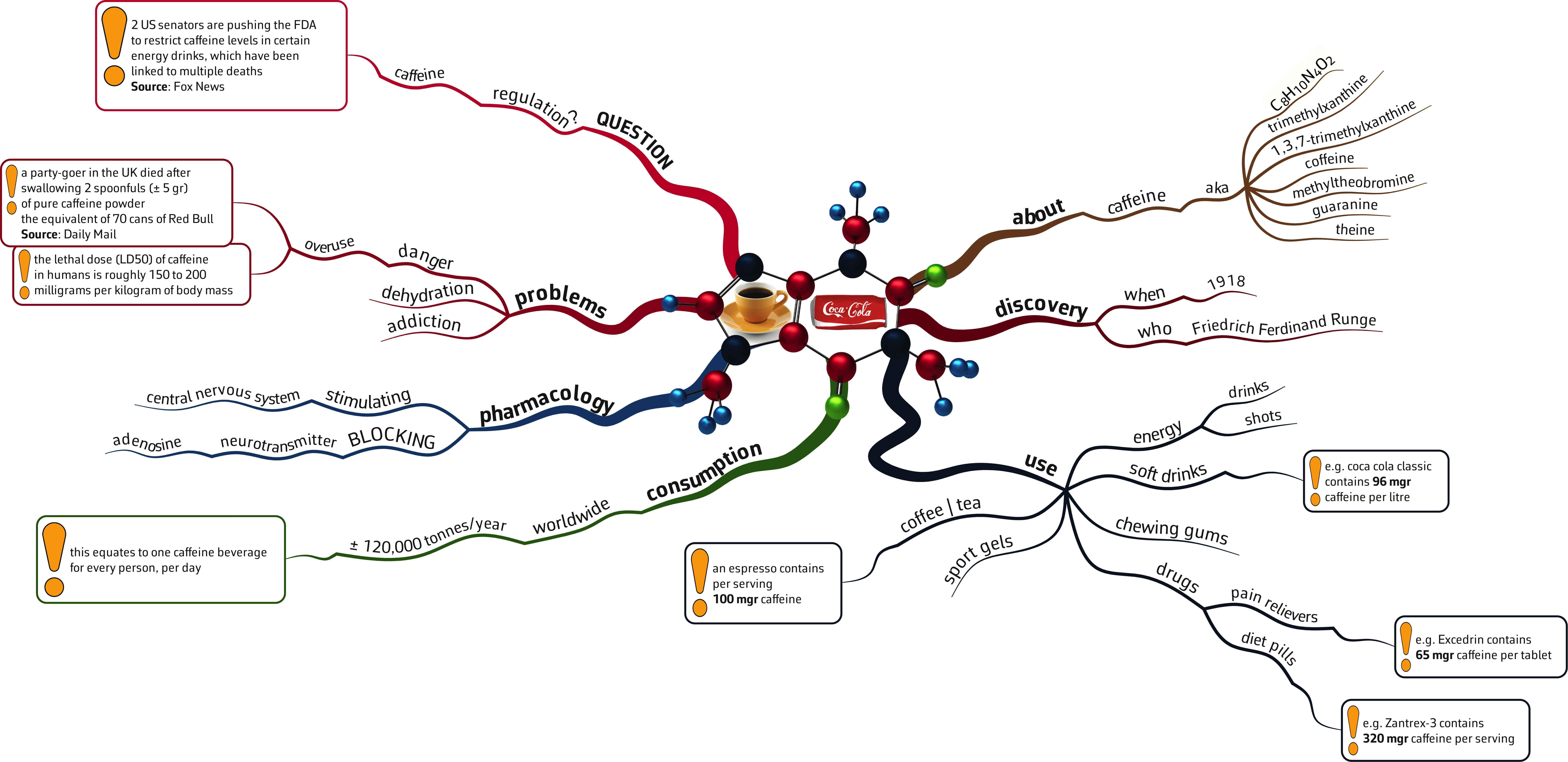 using mind maps as infographics mastermindmaps