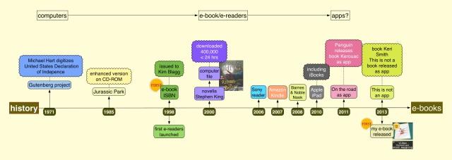 timeline-ebook