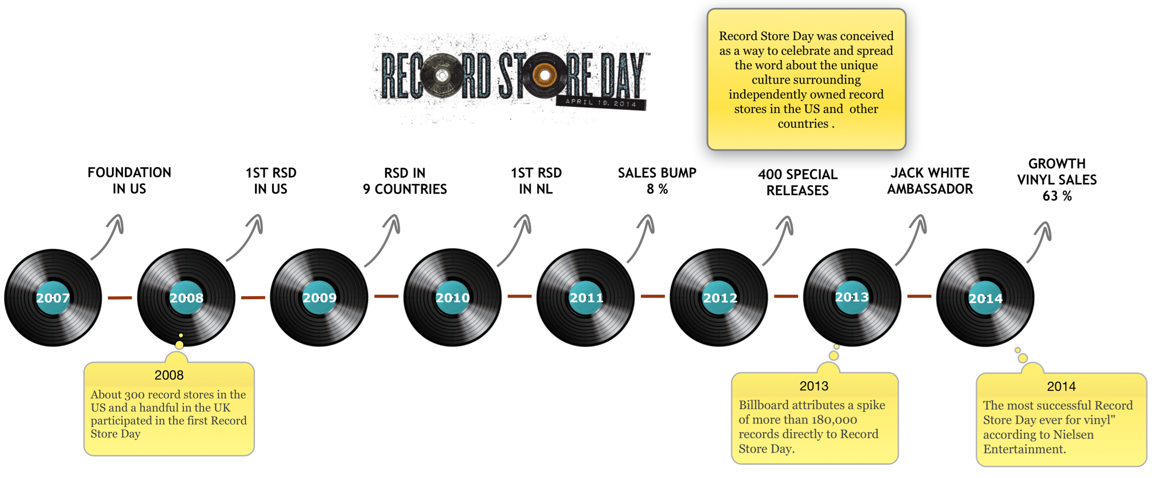 The story of Record Store Day | mastermindmaps