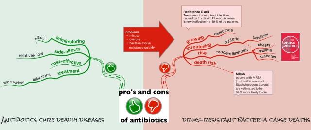 pro'sandconsantibiotics