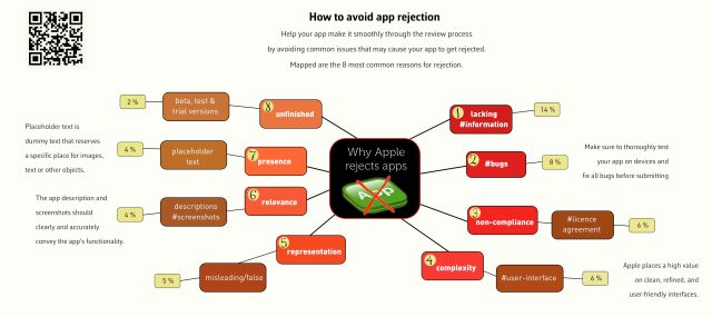 AppStorerejection