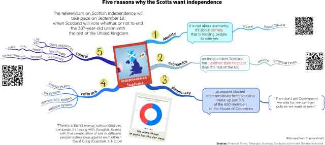 independenceScotland