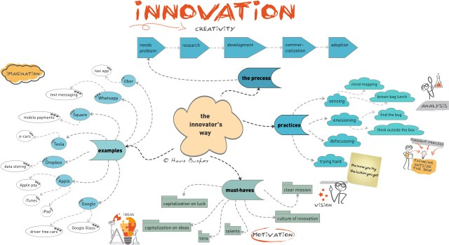 innovationdef2