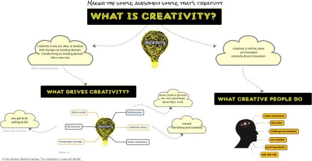 creativityInfoGrpahic