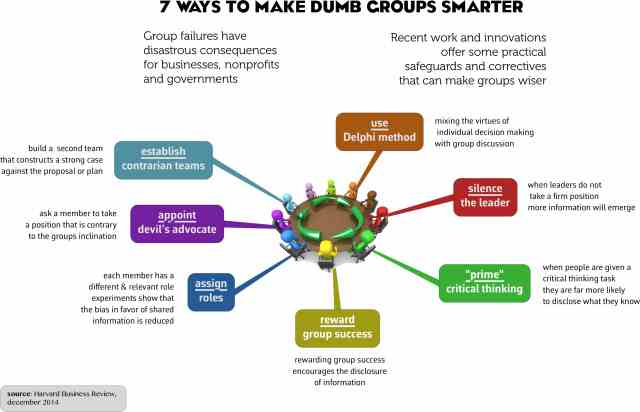 Makegroupssmarter