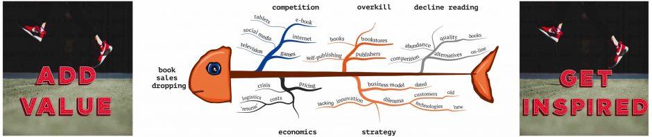 Ishikawa fish bone mind map mastermindmaps mindmaps applied to all kinds of business areas other stuff ccuart Gallery